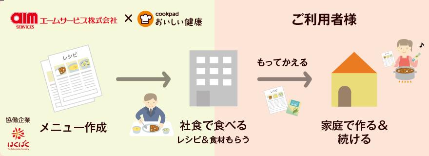 メニュー作成→社食で食べるレシピ&食材もらう→家庭で作る&続ける