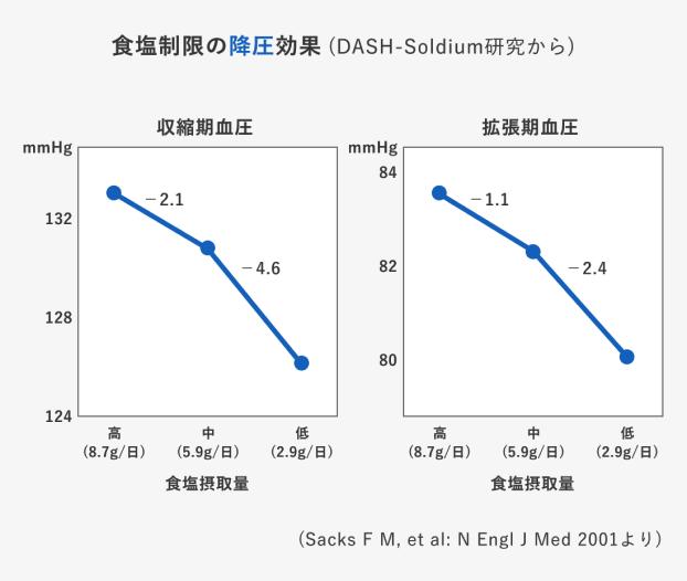 食塩制限の降圧効果(DASH-Soldium研究から)