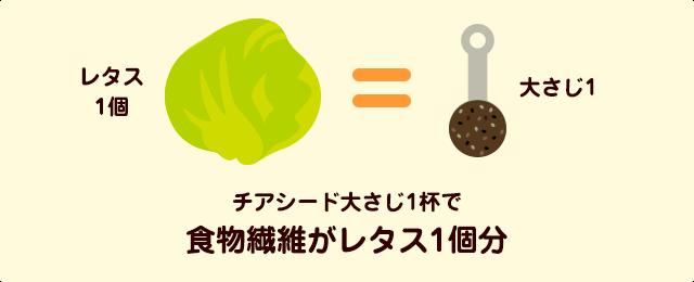 食物繊維も多く含まれる